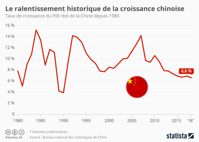 Chine Statista