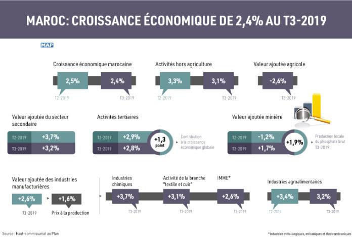 HCP: croissance économique de 2,4% au 3 e trimestre 2019